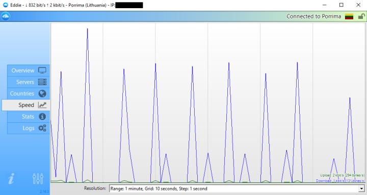 AirVPN speed measuraments
