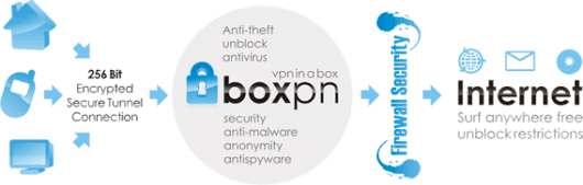 Overview of how boxpn works