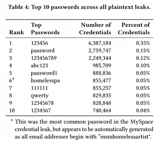 """A table from the Google's study """"Data breaches, phishing, or malware? Understanding the risks of stolen credentials"""""""