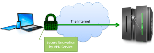 Drawing showing how a VPN works
