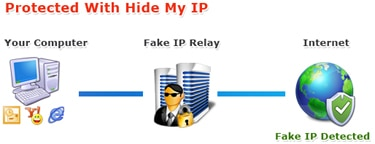 How HideMyIP works
