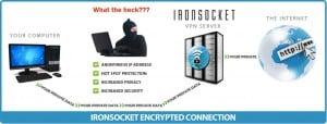Encrypted VPN connection established through IronSocket