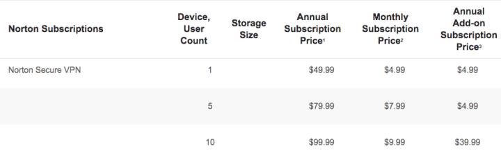 Norton Secure VPN pricing