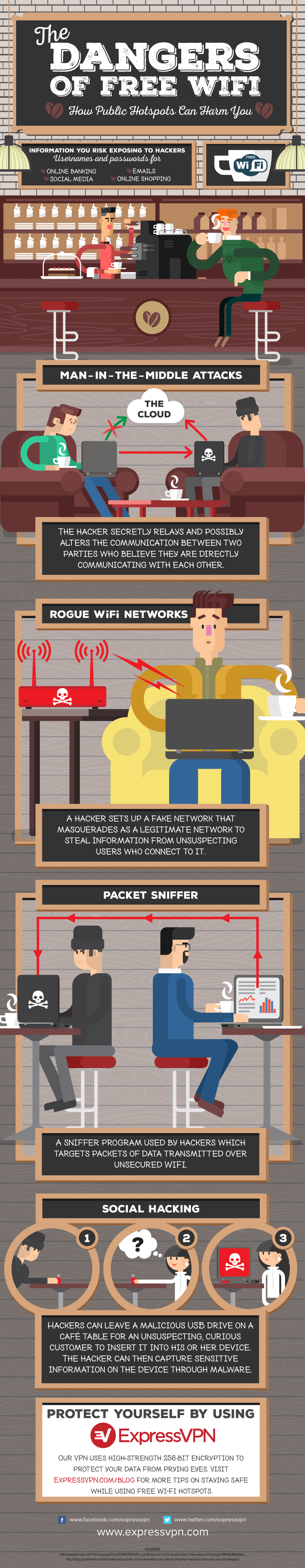Infographic on dangers of using public Wi-Fi