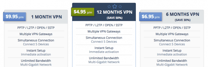 The pricing chart for SwitchVPN