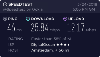 TunnelBear speedtest Netherlands