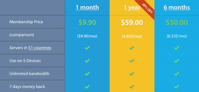 Pricing of the plans available with VPNArea