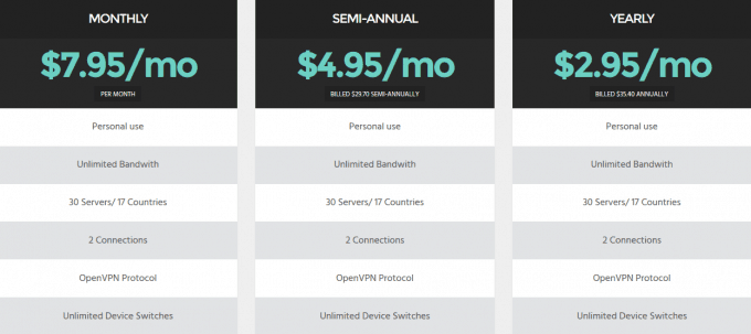 VPNGhost pricing