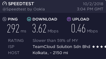 VPNhub Speedtest Malaysia