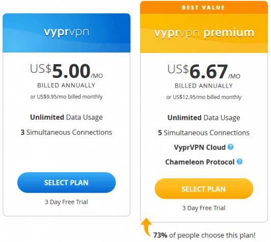 VyprVPN pricing table