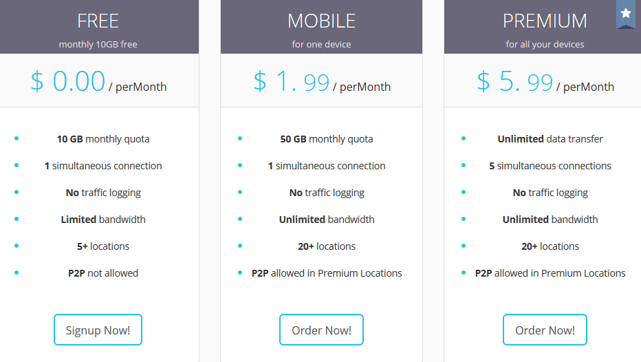ZPN pricing chart